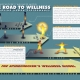 2009 - Spinechecker: Road to Wellness Chart