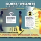 2009 - Spinechecker: Wellness / Illness Chart